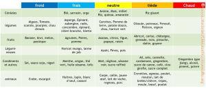 classification natures des aliments