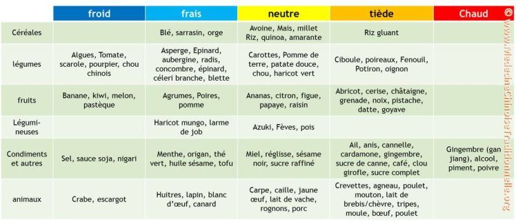 classification natures des aliments